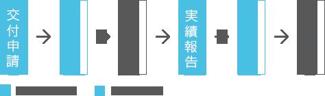 交付申請→承諾通知→開催→実績報告→決定通知→交付(交付申請と実績報告は申請者より提出、承諾通知と決定通知は協会より通知